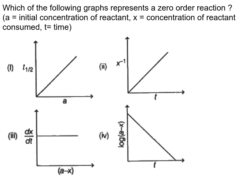 """Which of the following graphs represents a zero order reaction ? <br> (a = initial concentration of reactant, x = concentration of reactant consumed, t= time) <br> <img src=""""https://d10lpgp6xz60nq.cloudfront.net/physics_images/ARH_5Y_SP_05_05_18_02_E03_026_Q01.png"""" width=""""80%"""">"""