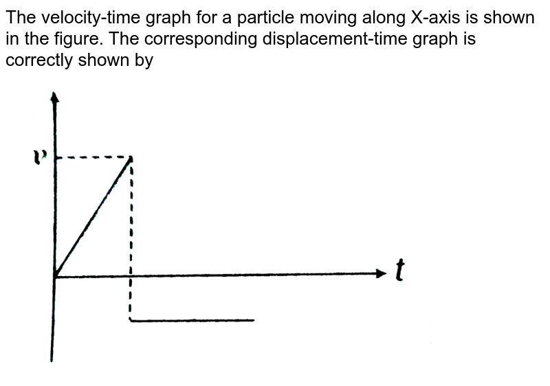 """The velocity-time graph for a particle moving along X-axis is shown in the figure. The corresponding displacement-time graph is correctly shown by  <br> <img src=""""https://d10lpgp6xz60nq.cloudfront.net/physics_images/ARH_NEET_PHY_OBJ_V01_C03_E01_152_Q01.png"""" width=""""80%"""">"""