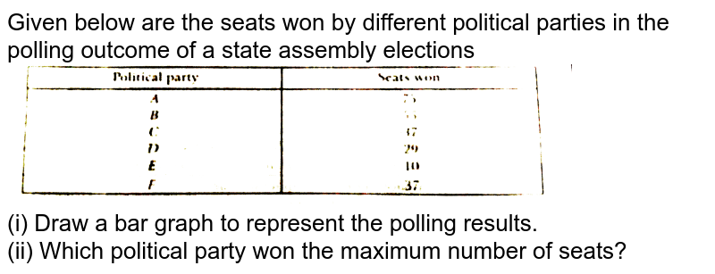 """Given below are the seats won by different political parties in the polling outcome of a state assembly elections <br> <img src=""""https://d10lpgp6xz60nq.cloudfront.net/physics_images/NTN_MATH_IX_C14_S01_037_Q01.png"""" width=""""80%""""> <br> (i) Draw a bar graph to represent the polling results. <br> (ii) Which political party won the maximum number of seats?"""