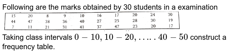 """Following are the marks obtained by 30  students in a examination <br> <img src=""""https://d10lpgp6xz60nq.cloudfront.net/physics_images/NTN_MATH_IX_C14_E01_004_Q01.png"""" width=""""80%""""> <br> Taking class intervals `0-10, 10-20,….. 40-50` construct a frequency table."""