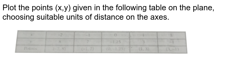 """Plot the points (x,y) given in the following table on the plane, choosing suitable units of distance on the axes. <br> <img src=""""https://d10lpgp6xz60nq.cloudfront.net/physics_images/NTN_MATH_IX_C03_S01_012_Q01.png"""" width=""""80%"""">"""