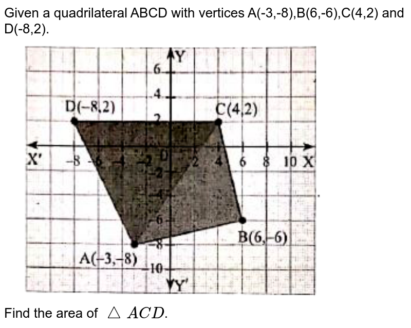 """Given a quadrilateral ABCD with vertices A(-3,-8),B(6,-6),C(4,2) and D(-8,2). <br> <img src=""""https://d10lpgp6xz60nq.cloudfront.net/physics_images/PRE_DAG_MAT_X_C05_E08_011_Q01.png"""" width=""""80%""""> <br> Find the area of `triangleACD`."""