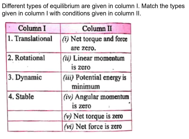 """Different types of equilibrium are given in column I. Match the types given in column I with conditions given in column II. <br> <img src=""""https://d10lpgp6xz60nq.cloudfront.net/physics_images/PRE_GRG_PHY_XI_V02_C05_E02_041_Q01.png"""" width=""""80%"""">"""