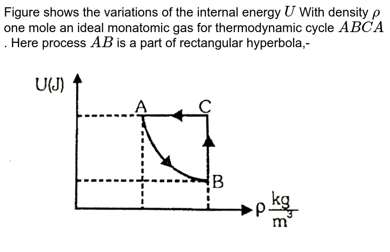 """Figure shows the variations of the internal energy `U` With density `rho`  one mole an ideal monatomic gas for thermodynamic cycle `ABCA` . Here process `AB` is a part of rectangular hyperbola,- <br> <img src=""""https://d10lpgp6xz60nq.cloudfront.net/physics_images/ALN_PHY_C07(I)_S01_092_Q01.png"""" width=""""80%"""">"""