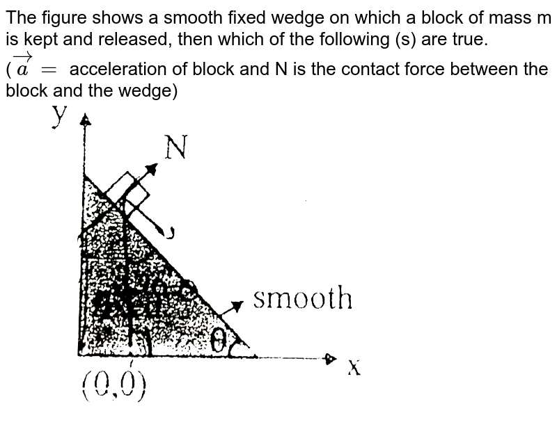 """The figure shows a smooth fixed wedge on which a block of mass m is kept and released, then which of the following (s) are true. <br> (`vec(a) =` acceleration of block and N is the contact force between the block and the wedge) <br> <img src=""""https://d10lpgp6xz60nq.cloudfront.net/physics_images/BSL_XI_RT_P4_E01_181_Q01.png"""" width=""""80%"""">"""