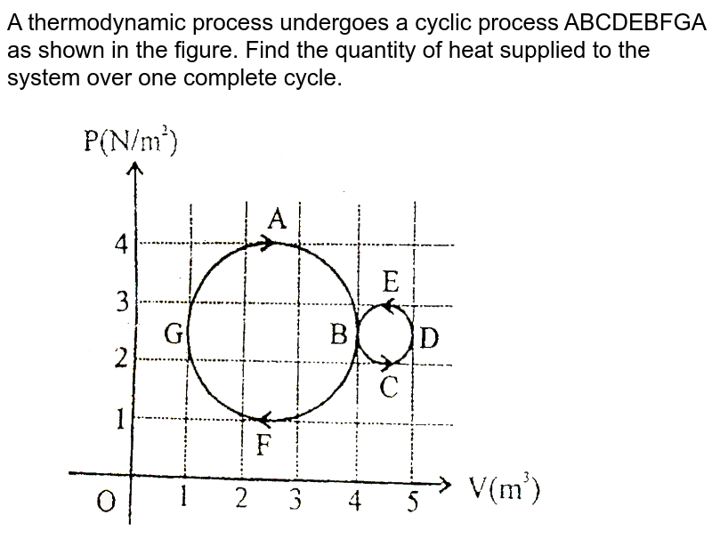 """A thermodynamic process undergoes a cyclic process ABCDEBFGA as shown in the figure. Find the quantity of heat supplied to the system over one complete cycle. <br> <img src=""""https://d10lpgp6xz60nq.cloudfront.net/physics_images/BSL_XI_RT_P13_E01_573_Q01.png"""" width=""""80%"""">"""