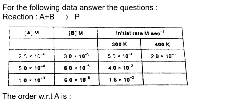 """For the following data answer the questions : <br> Reaction : A+B `to` P <br> <img src=""""https://d10lpgp6xz60nq.cloudfront.net/physics_images/RES_PHY_RK_JA_C04_E01_205_Q01.png"""" width=""""80%""""> <br> The order w.r.t A is :"""