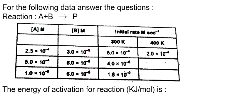 """For the following data answer the questions : <br> Reaction : A+B `to` P <br> <img src=""""https://d10lpgp6xz60nq.cloudfront.net/physics_images/RES_PHY_RK_JA_C04_E01_207_Q01.png"""" width=""""80%""""> <br> The energy of activation for reaction (KJ/mol) is :"""