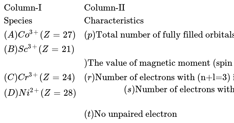 """`{:(""""Column-I"""",""""Column-II""""),(""""Species"""",""""Characteristics""""),((A)Co^(3+)(Z=27),(p)""""Total number of fully filled orbitals is nine""""),((B)Sc^(3+)(Z=21),(q)""""The value of magnetic moment (spin only) is greater than or equal to 3.87 BM""""),((C )Cr^(3+)(Z=24),(r)""""Number of electrons with (n+l=3) is eight""""),((D)Ni^(2+)(Z=28),(s) """"Number of electrons with (m=0) may be either 11 or 12 """"),(,(t)""""No unpaired electron""""):}`"""