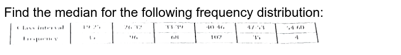 """Find the median for the following frequency distribution: <br> <img src=""""https://d10lpgp6xz60nq.cloudfront.net/physics_images/NTN_MATH_X_C14_E01_028_Q01.png"""" width=""""80%"""">"""