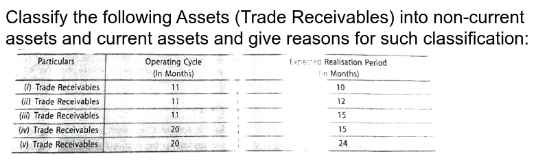 """Classify the following Assets (Trade Receivables) into non-current assets and current assets and give reasons for such classification: <br> <img src=""""https://d10lpgp6xz60nq.cloudfront.net/physics_images/TSG_ACC_XII_V03_C01_S01_016_Q01.png"""" width=""""80%"""">"""