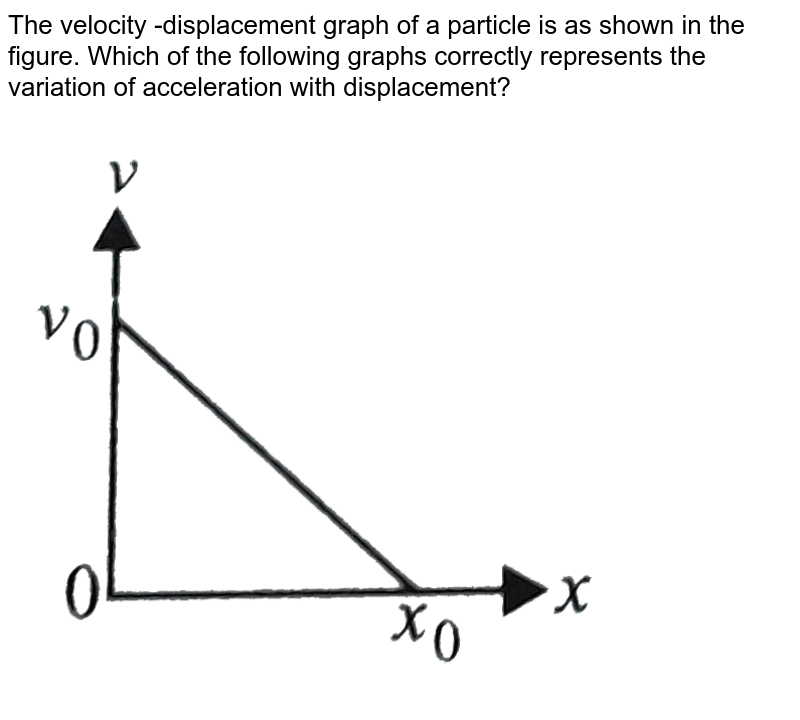 """The velocity -displacement graph of a particle is as shown in the figure. Which of the following graphs correctly represents the variation of acceleration with displacement? <br> <img src=""""https://d10lpgp6xz60nq.cloudfront.net/physics_images/NCERT_OBJ_FING_PHY_XI_C03_E01_045_Q01.png"""" width=""""80%"""">"""