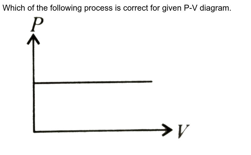 """Which of the following process is correct for given P-V diagram. <br> <img src=""""https://d10lpgp6xz60nq.cloudfront.net/physics_images/NCERT_OBJ_FING_PHY_XI_C12_E01_026_Q01.png"""" width=""""80%"""">"""