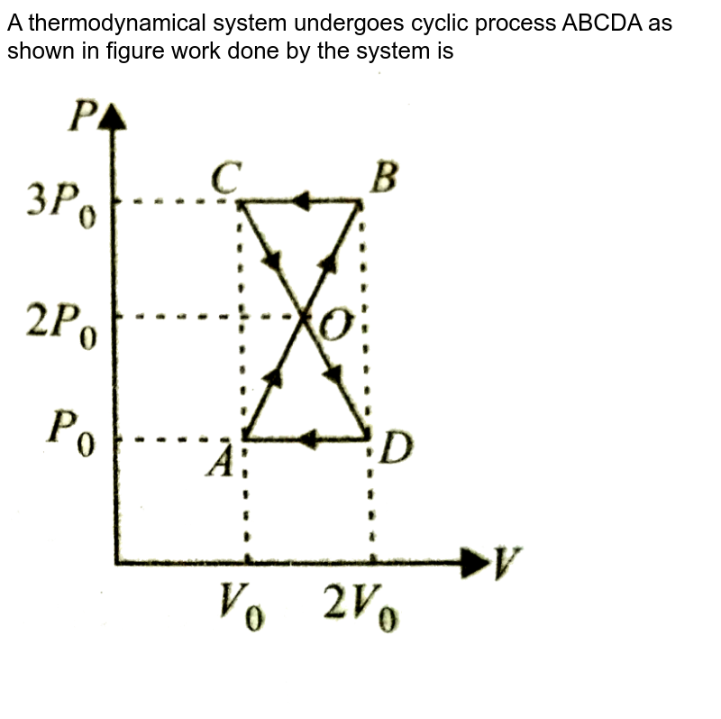 """A thermodynamical system undergoes cyclic process ABCDA as shown in figure work done by the system is <br> <img src=""""https://d10lpgp6xz60nq.cloudfront.net/physics_images/NCERT_OBJ_FING_PHY_XI_C12_E01_077_Q01.png"""" width=""""80%"""">"""