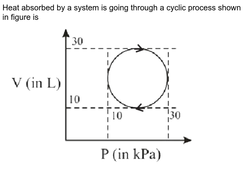 """Heat absorbed by a system is going through a cyclic process shown in figure is <br> <img src=""""https://d10lpgp6xz60nq.cloudfront.net/physics_images/NTA_JEE_MOK_TST_85_E02_006_Q01.png"""" width=""""80%"""">"""