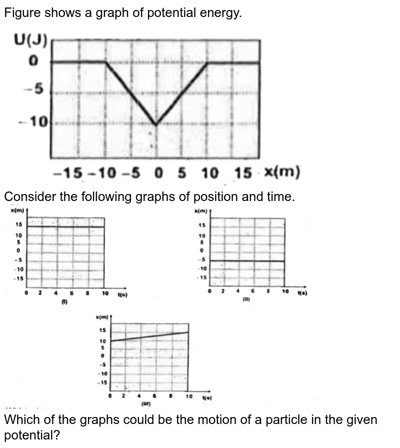 """Figure shows a graph of potential energy. <br> <img src=""""https://d10lpgp6xz60nq.cloudfront.net/physics_images/FIITJEE_PHY_MB_02_C01_E04_004_Q01.png"""" width=""""80%""""> <br>  Consider the following graphs of position and time. <br> <img src=""""https://d10lpgp6xz60nq.cloudfront.net/physics_images/FIITJEE_PHY_MB_02_C01_E04_004_Q02.png"""" width=""""80%"""">  <br> Which of the graphs could be the motion of a particle in the given potential?"""