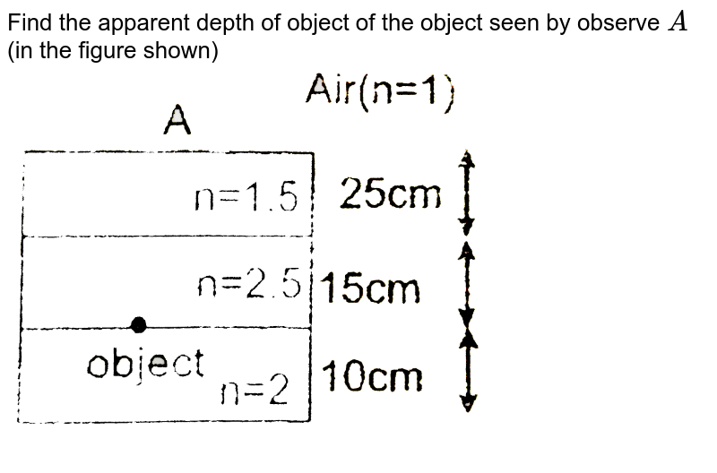 """Find the apparent depth of object of the object seen  by observe `A` (in the figure shown) <br> <img src=""""https://d10lpgp6xz60nq.cloudfront.net/physics_images/RES_OPT_PHY_XII_C01_E01_279_Q01.png"""" width=""""80%"""">"""