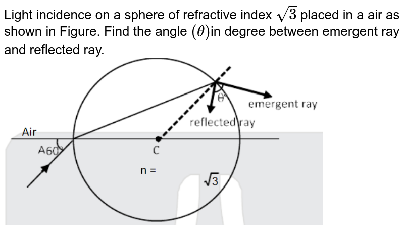 """Light incidence on a sphere of refractive index `sqrt3` placed in a air as shown in Figure. Find the angle `(theta)`in degree between emergent ray and reflected ray. <img src=""""https://d10lpgp6xz60nq.cloudfront.net/physics_images/JM_20_M2_20200902_PHY_23_Q01.png"""" width=""""80%"""">"""