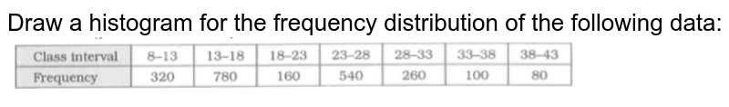 """Draw a histogram for the frequency distribution of the following data: <br> <img src=""""https://d10lpgp6xz60nq.cloudfront.net/physics_images/RSA_MAT_VIII_C21_E03_003_Q01.png"""" width=""""80%"""">"""