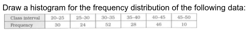 """Draw a histogram for the frequency distribution of the following data: <br> <img src=""""https://d10lpgp6xz60nq.cloudfront.net/physics_images/RSA_MAT_VIII_C21_E03_004_Q01.png"""" width=""""80%"""">"""