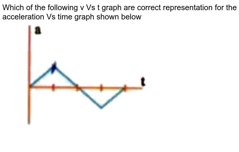 """Which of the following v Vs t graph are correct representation for the acceleration Vs time graph shown below <br> <img src=""""https://d10lpgp6xz60nq.cloudfront.net/physics_images/NAR_NEET_PHY_XI_P1_C03_E03_002_Q01.png"""" width=""""80%"""">"""