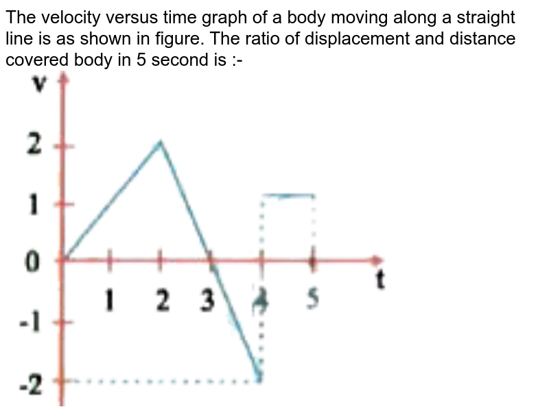 """The velocity versus time graph of a body moving along a straight line is as shown in figure. The ratio of displacement and distance covered body in 5 second is :- <br> <img src=""""https://d10lpgp6xz60nq.cloudfront.net/physics_images/NAR_NEET_PHY_XI_P1_C03_E03_004_Q01.png"""" width=""""80%"""">"""