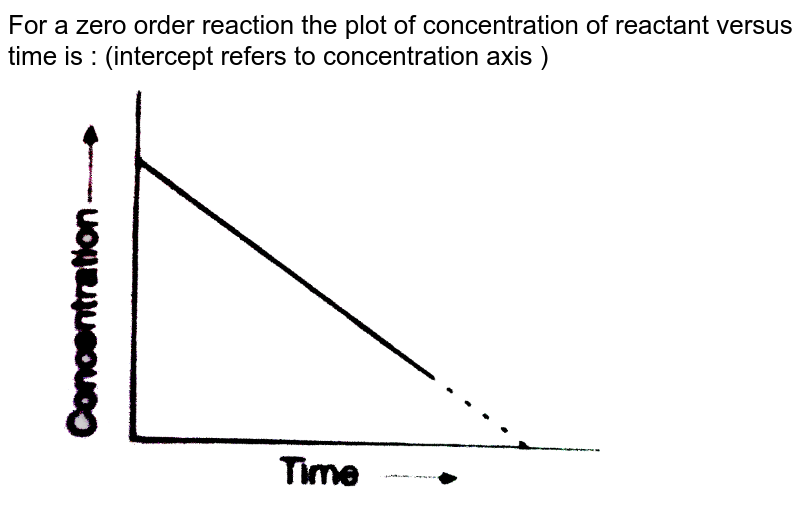 """For a zero order reaction the plot of concentration of reactant versus time is : (intercept refers to concentration axis )  <br> <img src=""""https://d10lpgp6xz60nq.cloudfront.net/physics_images/GRB_PHY_CHM_P2_C13_E01_244_Q01.png"""" width=""""80%"""">"""