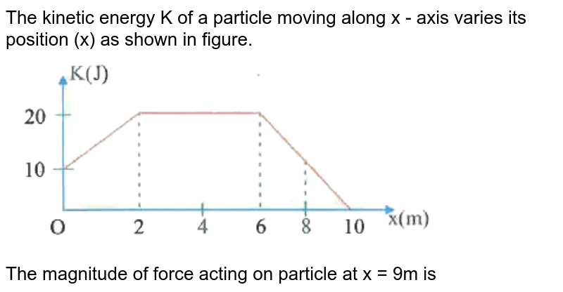 """The kinetic energy K of a particle moving along x - axis varies its position (x) as shown in figure.<br> <img src=""""https://d10lpgp6xz60nq.cloudfront.net/physics_images/NAR_NEET_PHY_XI_P2_C10_E09_023_Q01.png"""" width=""""80%""""><br> The magnitude of force acting on particle at x = 9m is"""