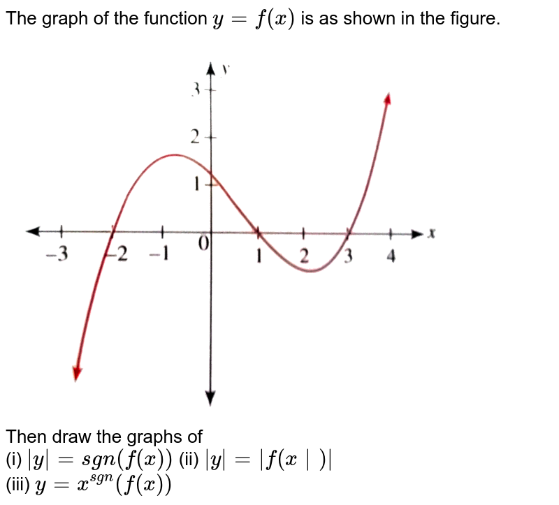 """The graph of the function `y=f(x)` is as shown in the figure. <br> <img src=""""https://d10lpgp6xz60nq.cloudfront.net/physics_images/CEN_GRA_C05_S01_053_Q01.png"""" width=""""80%""""> <br> Then draw the graphs of <br> (i) `