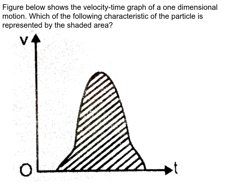 """Figure below shows the velocity-time graph of a one dimensional motion. Which of the following characteristic of the particle is represented by the shaded area? <br> <img src=""""https://d10lpgp6xz60nq.cloudfront.net/physics_images/ALN_PHY_C02_E01_254_Q01.png"""" width=""""80%"""">"""