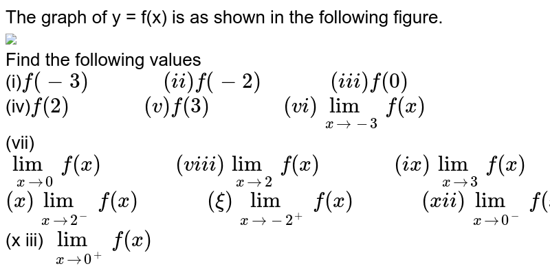 """The graph of y = f(x) is as shown in the following figure. <br> <img src=""""https://d10lpgp6xz60nq.cloudfront.net/physics_images/CEN_GRA_C01_E01_007_Q01.png"""" width=""""80%""""> <br> Find the following values <br> (i)` f(-3)""""          """"(ii) f(-2)""""         """"(iii) f(0)` <br> (iv)` f(2)""""          """"(v) f(3)""""          """"(vi) underset(x to -3)""""lim"""" f(x)` <br>  (vii)` underset(x to 0)""""lim"""" f(x)""""          """"(viii) underset(x to 2)""""lim"""" f(x)""""          """"(ix) underset(x to 3)""""lim"""" f(x)` <br> `(x) underset(x to 2^(-))""""lim"""" f(x)""""         """"(x i)underset(x to -2^(+))""""lim"""" f (x)""""         """"(x ii) underset(x to 0^(-))""""lim"""" f(x)` <br> (x iii) ` underset(x to 0^(+))""""lim""""  f(x)`"""