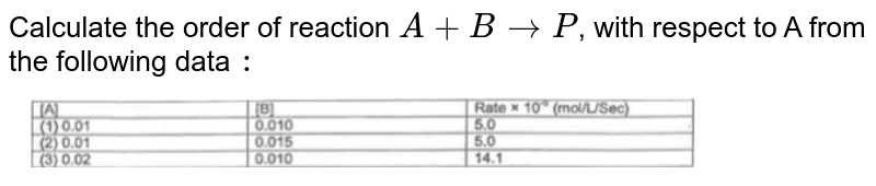 """Calculate the order of reaction `A + B rarr P`, with respect to A from the following data `:` <br> <img src=""""https://d10lpgp6xz60nq.cloudfront.net/physics_images/RNK_SM_FIITJEE_CHE_P1_E10_001_Q01.png"""" width=""""80%"""">"""