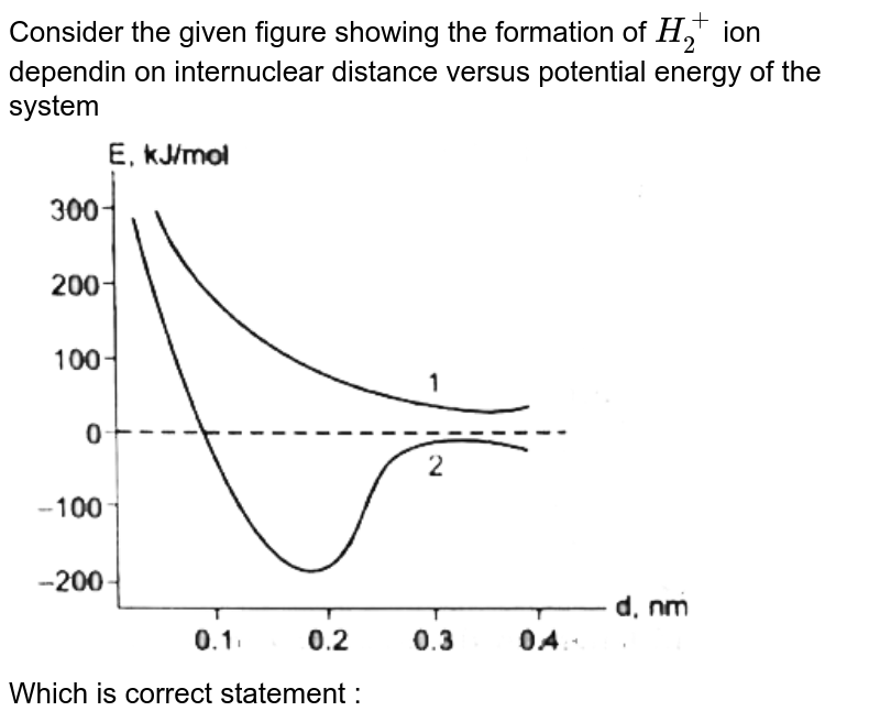 """Consider the given figure showing the formation of `H_(2)^(+)` ion dependin on internuclear distance versus potential energy of the system   <br><img src=""""https://d10lpgp6xz60nq.cloudfront.net/physics_images/BLJ_VKJ_ORG_CHE_C03_E02_001_Q01.png"""" width=""""80%""""><br>  Which is correct statement :"""