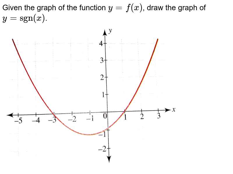 """Given the graph of  the function `y=f(x)`, draw the graph of `y =""""sgn""""(x)`.  <br> <img src=""""https://d10lpgp6xz60nq.cloudfront.net/physics_images/CEN_GRA_C02_S01_061_Q01.png"""" width=""""80%"""">"""