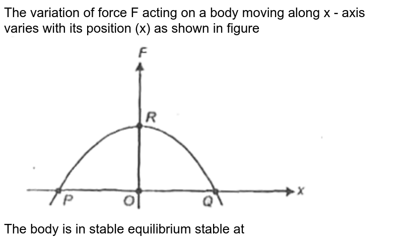 """The variation of force F acting on a body moving along x - axis varies with its position (x) as shown in figure <br> <img src=""""https://d10lpgp6xz60nq.cloudfront.net/physics_images/AAK_P2_NEET_PHY_SP2_C06_E04_023_Q01.png"""" width=""""80%""""> <br> The body is in stable equilibrium stable at"""