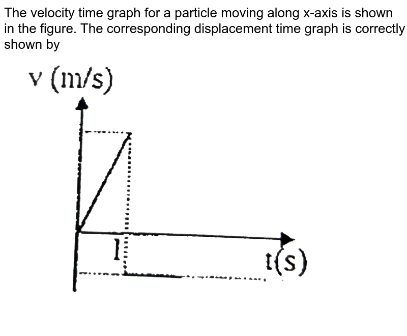 """The velocity time graph for a particle moving along x-axis is shown in the figure. The corresponding displacement time graph is correctly shown by <br> <img src=""""https://d10lpgp6xz60nq.cloudfront.net/physics_images/BSL_XI_RT_P1_E01_042_Q01.png"""" width=""""80%"""">"""