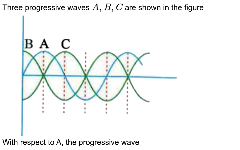 """Three progressive waves `A,B,C` are shown in the figure <br> <img src=""""https://d10lpgp6xz60nq.cloudfront.net/physics_images/NAR_NEET_PHY_XI_P3_C15_E09_007_Q01.png"""" width=""""80%""""> <br> With respect to A, the progressive wave"""