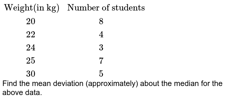 """`{:(""""Weight(in kg)"""",""""Number of students""""),(""""      """"20,""""          """"8),(""""      """"22,""""          """"4),(""""      """"24,""""          """"3),(""""      """"25,""""          """"7),(""""      """"30,""""          """"5):}` <br> Find the mean deviation (approximately) about the median for the above data."""