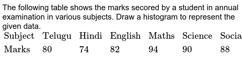 """The following table shows the marks secored by a student in annual examination in various subjects. Draw a histogram to represent the given data. <br> `{:(""""Subject"""",""""Telugu"""",""""Hindi"""",""""English"""",""""Maths"""",""""Science"""",""""Social Studies""""),(""""Marks"""",80,74,82,94,90,88):}`"""