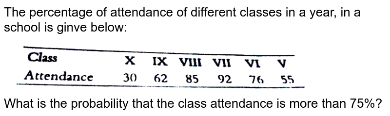"""The percentage of attendance of different classes in a year, in a school is ginve below: <br> <img src=""""https://d10lpgp6xz60nq.cloudfront.net/physics_images/PS_MATH_IX_C10_E04_006_Q01.png"""" width=""""80%""""> <br> What is the probability that the class attendance is more than 75%?"""