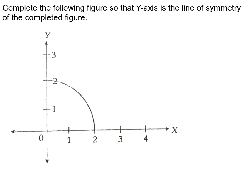 """Complete the following figure so that Y-axis is the line of symmetry of the completed figure. <br> <img src=""""https://d10lpgp6xz60nq.cloudfront.net/physics_images/PS_MATH_VIII_C16_S01_031_Q01.png"""" width=""""80%"""">"""
