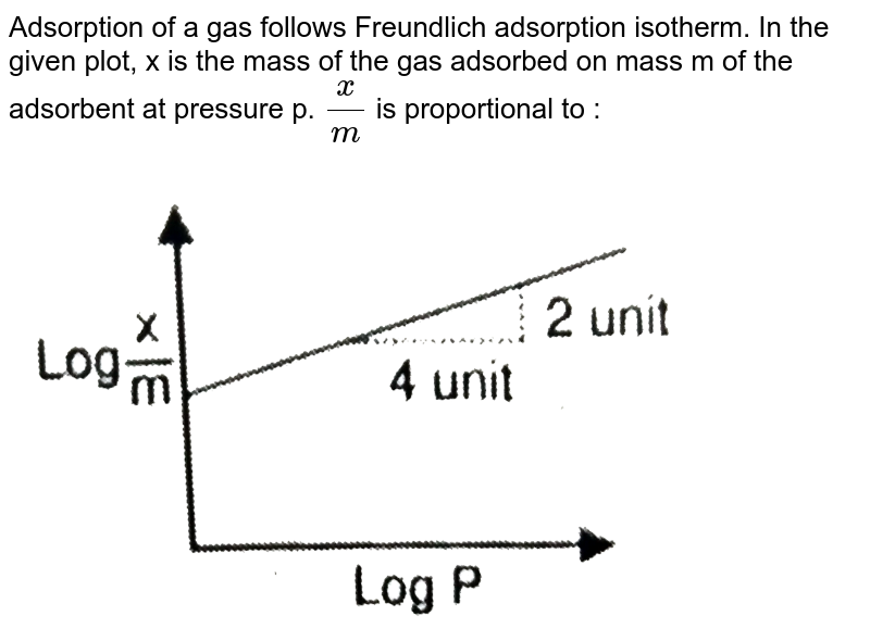 """Adsorption of a gas follows Freundlich adsorption isotherm. In the given plot, x is the mass of the gas adsorbed on mass m of the adsorbent at pressure p. `(x)/(m)` is proportional to : <br> <img src=""""https://d10lpgp6xz60nq.cloudfront.net/physics_images/RES_CHM_SC_E03_036_Q01.png"""" width=""""80%"""">"""