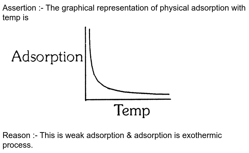 """Assertion :- The graphical representation of physical adsorption with temp is <br> <img src=""""https://d10lpgp6xz60nq.cloudfront.net/physics_images/ALN_CHM_C12_E03_010_Q01.png"""" width=""""80%""""> <br> Reason :- This is weak adsorption & adsorption is exothermic process."""