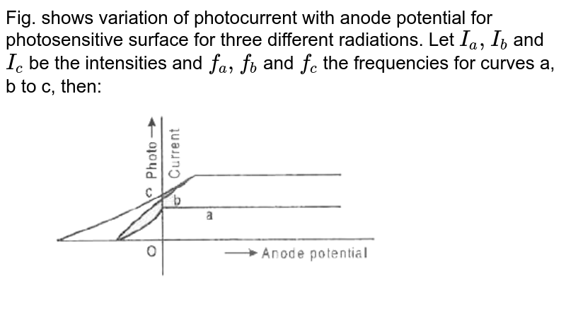 """Fig. shows variation of photocurrent with anode potential for photosensitive surface for three different radiations. Let `I_(a), I_(b)` and `I_(c)` be the intensities and `f_(a),f_(b)` and `f_(c)` the frequencies for curves a, b to c, then:  <br> <img src=""""https://d10lpgp6xz60nq.cloudfront.net/physics_images/MOD_RPA_OBJ_PHY_C21_E01_145_Q01.png"""" width=""""80%"""">"""