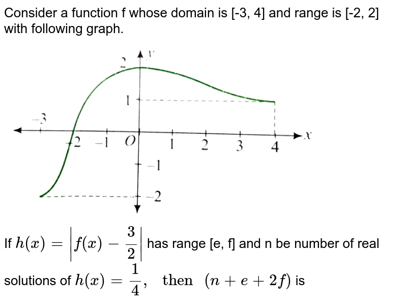 """Consider a function f whose domain is [-3, 4] and range is [-2, 2] with following graph. <br> <img src=""""https://d10lpgp6xz60nq.cloudfront.net/physics_images/CEN_CAL_C01_E18_029_Q01.png"""" width=""""80%""""> <br> If `h(x)=