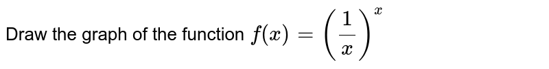 Draw the graph of the function `f(x) = (1/x)^(x)`