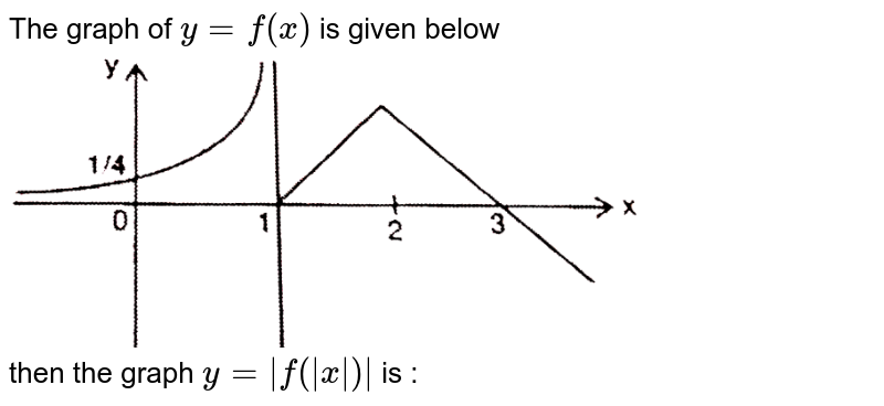 """The graph of `y = f(x)` is given below <br> <img src=""""https://d10lpgp6xz60nq.cloudfront.net/physics_images/RES_MATH_DPP_B10_E01_003_Q01.png"""" width=""""80%""""> <br> then the graph `y = 