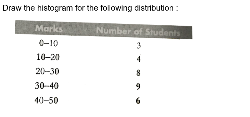 """Draw the histogram for the following distribution : <br> <img src=""""https://d10lpgp6xz60nq.cloudfront.net/physics_images/PS_MATH_X_C12_E02_007_Q01.png"""" width=""""80%"""">"""
