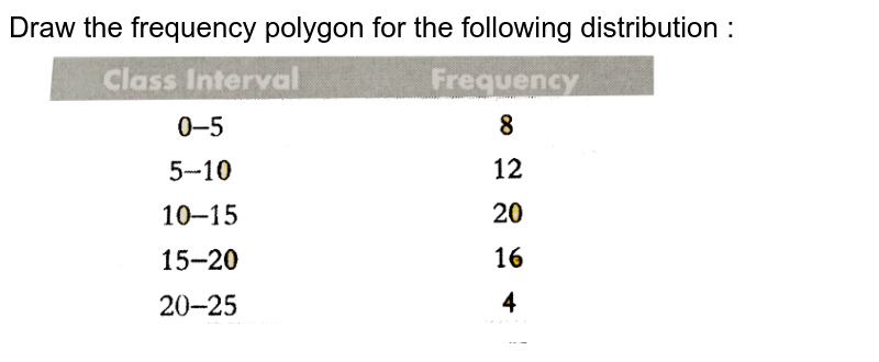 """Draw the frequency polygon for the following distribution : <br> <img src=""""https://d10lpgp6xz60nq.cloudfront.net/physics_images/PS_MATH_X_C12_E02_011_Q01.png"""" width=""""80%"""">"""