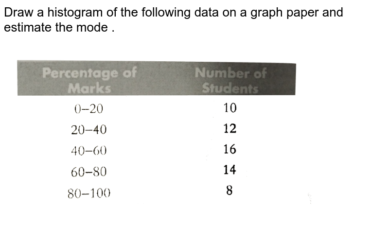 """Draw a histogram of the following data on a graph paper and estimate the mode .  <br> <img src=""""https://d10lpgp6xz60nq.cloudfront.net/physics_images/PS_MATH_X_C12_E02_014_Q01.png"""" width=""""80%"""">"""
